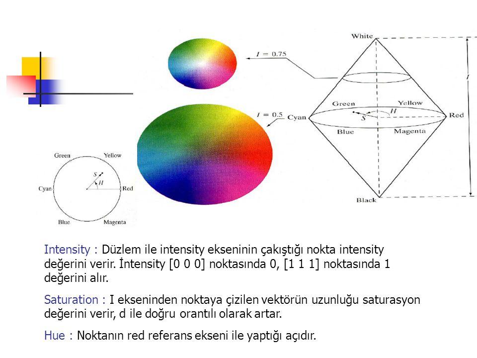 Intensity : Düzlem ile intensity ekseninin çakıştığı nokta intensity değerini verir. İntensity [0 0 0] noktasında 0, [1 1 1] noktasında 1 değerini alır.